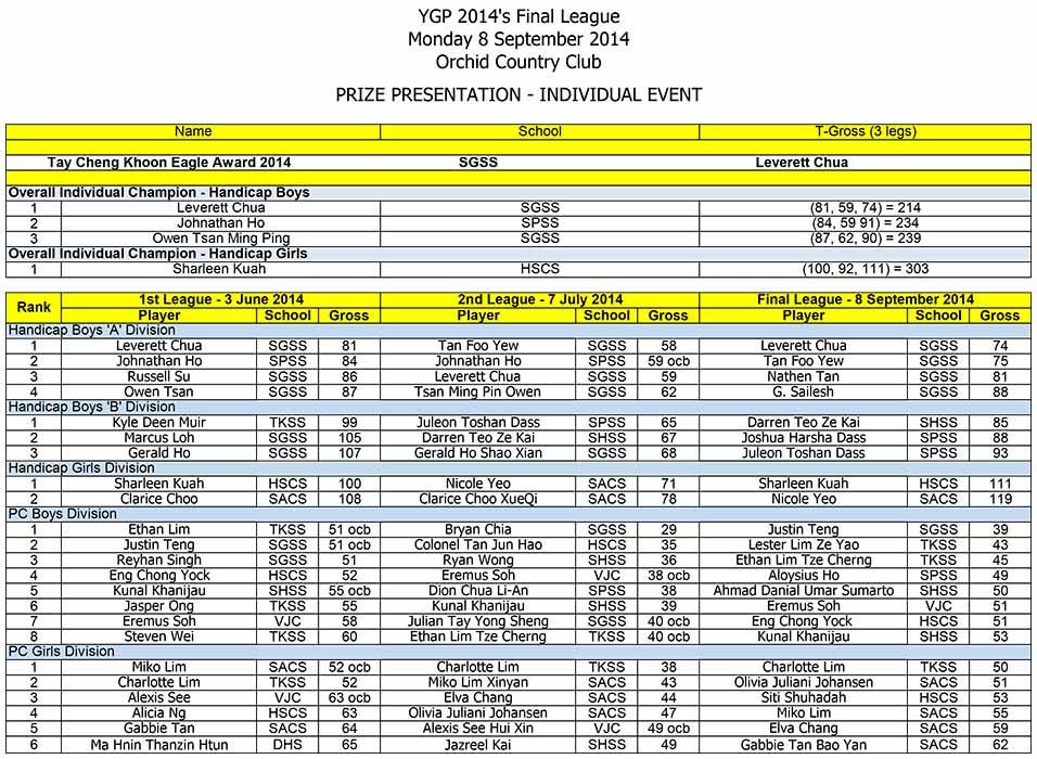 Final-Results_Individual-2014